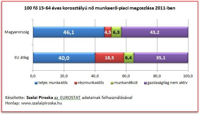 100 fő 15-64 éves korosztályú nő munkaerő-piaci megoszlása 2011-ben