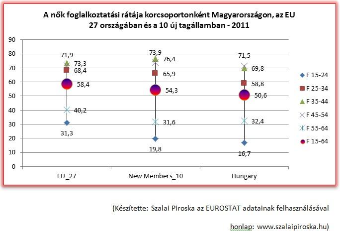 A nők foglalkoztatási rátája korcsoportonként Magyarországon, az EU 27 országában és a 10 új tagállamban - 2011