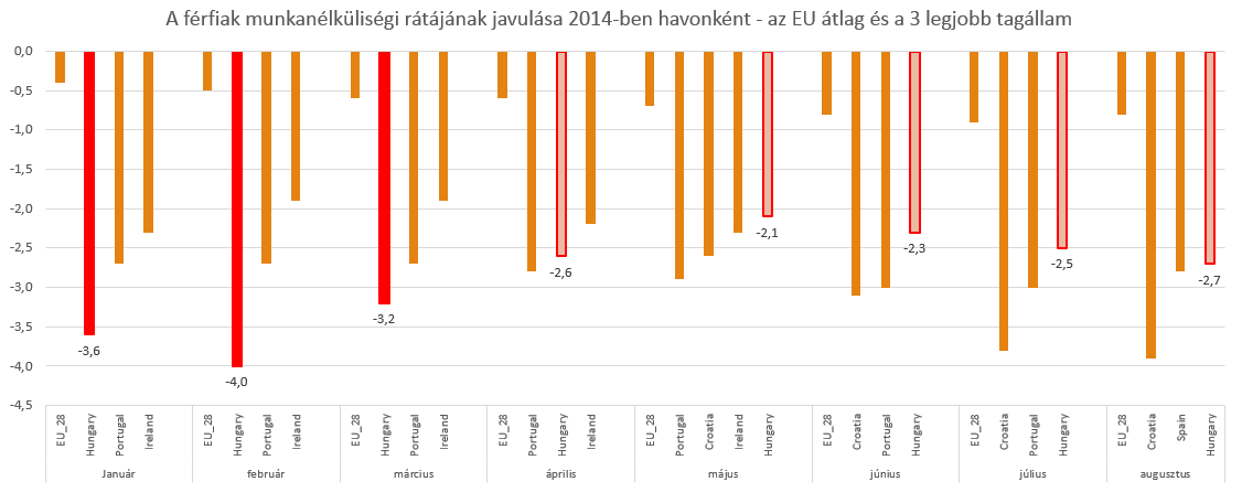 2014_férfi_munkanélküliség