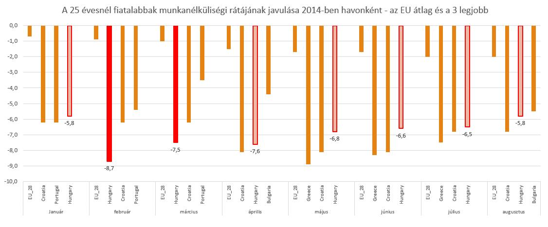 2014_fiatal_munkanélküliség