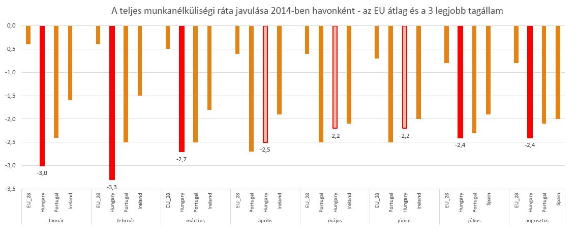2014_teljes_munkanélküliség